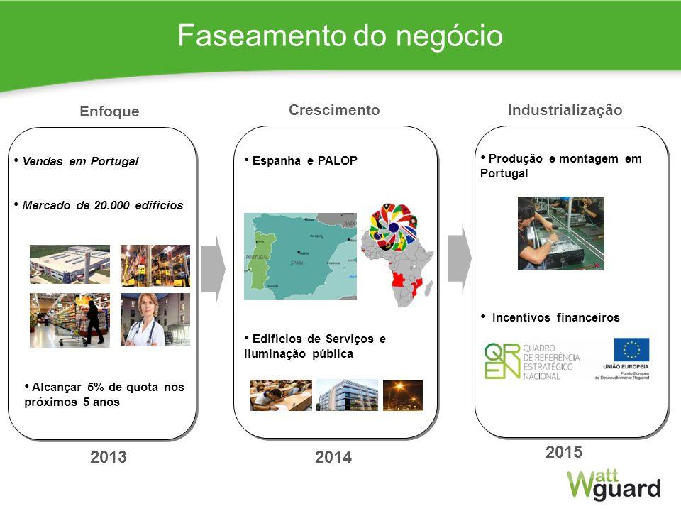 7 Faseamento do negócio Alcançar 5% de quota nos próximos 5 anos Edifícios de Serviços e iluminação pública Enfoque Crescimento Incentivos financeiros