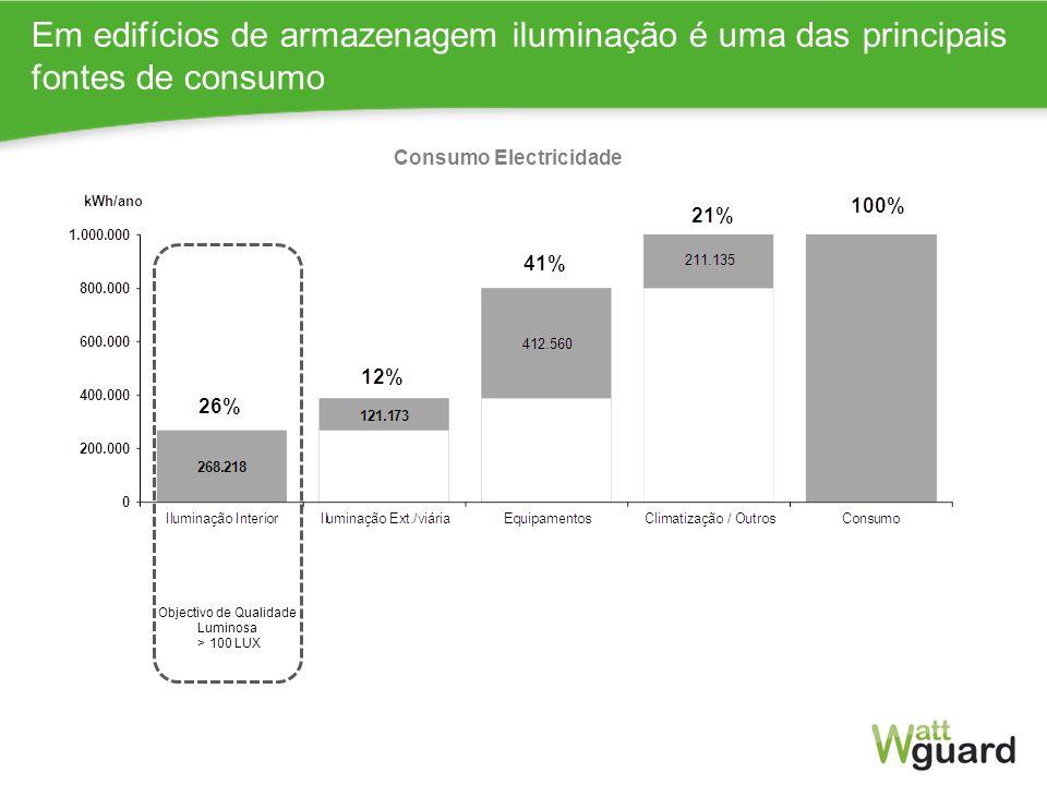 Impacto Certificação Média escritório (8 mil m2) Energia final Em edifícios de armazenagem iluminação é uma das principais fontes de consumo Consumo E