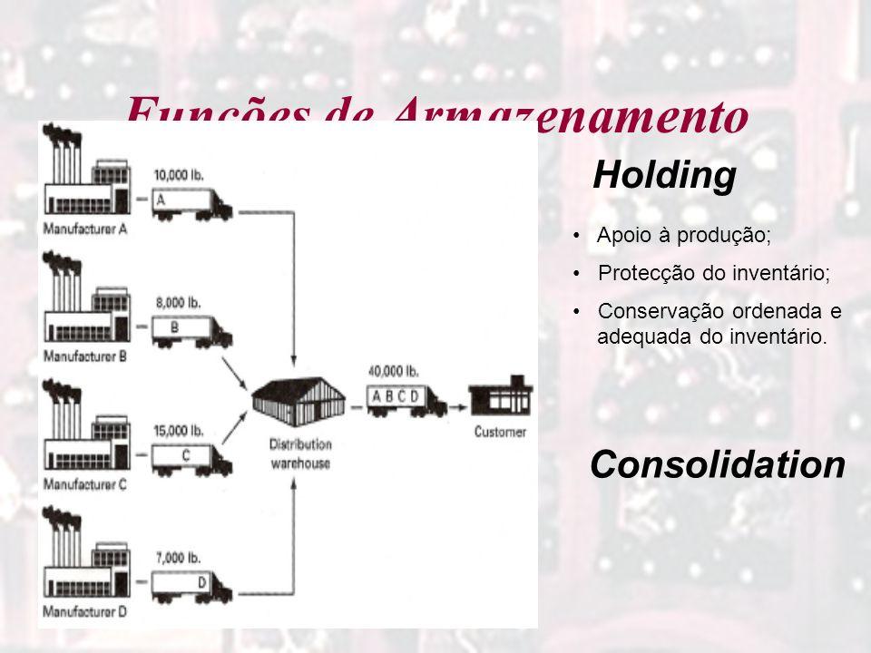 Funções de Armazenamento Holding Consolidation Apoio à produção; Protecção do inventário; Conservação ordenada e adequada do inventário.