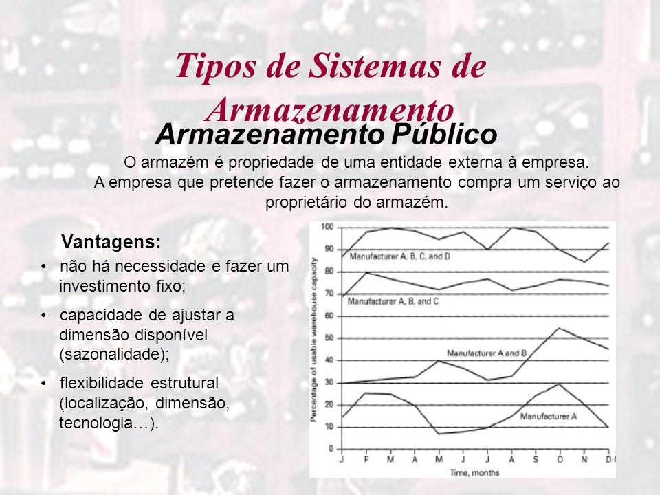 Tipos de Sistemas de Armazenamento Armazenamento Público O armazém é propriedade de uma entidade externa à empresa. A empresa que pretende fazer o arm