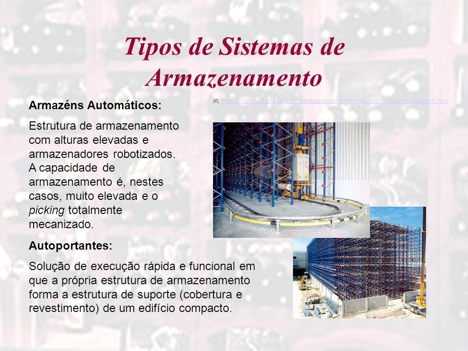 Tipos de Sistemas de Armazenamento Armazéns Automáticos: Estrutura de armazenamento com alturas elevadas e armazenadores robotizados. A capacidade de
