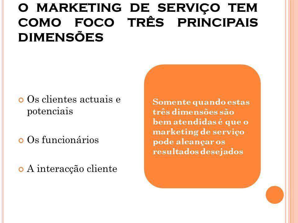 O MARKETING DE SERVIÇO TEM COMO FOCO TRÊS PRINCIPAIS DIMENSÕES Os clientes actuais e potenciais Os funcionários A interacção cliente Somente quando es