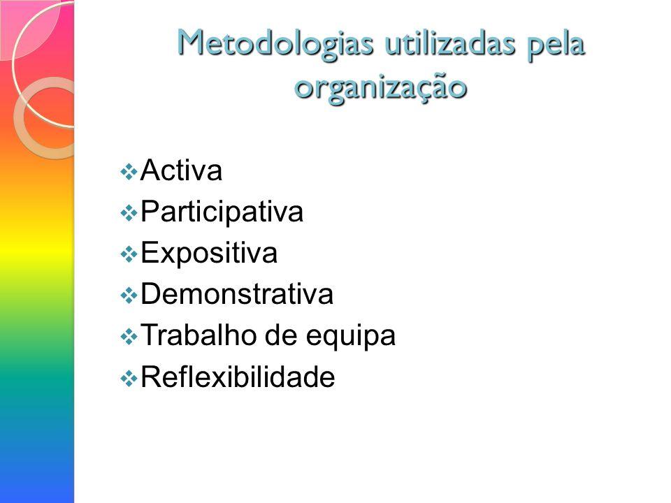 Metodologias utilizadas pela organização Activa Participativa Expositiva Demonstrativa Trabalho de equipa Reflexibilidade