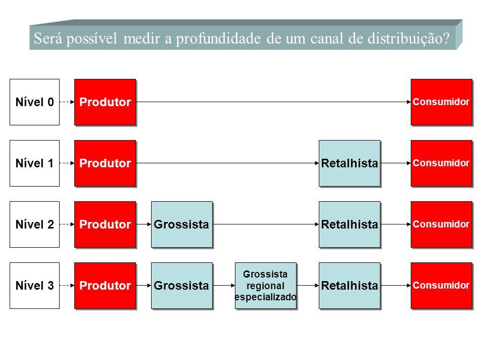 Será possível medir a profundidade de um canal de distribuição? Nível 0 Nível 1 Nível 2 Nível 3 Produtor Grossista regional especializado Grossista re