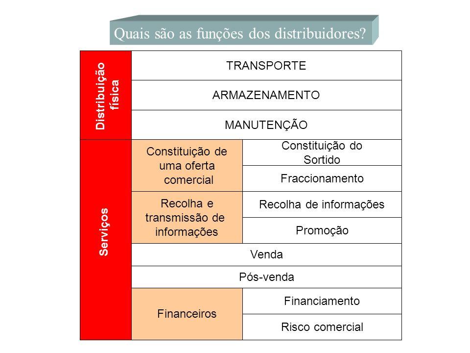 Quais são as funções dos distribuidores? Distribuição física Serviços TRANSPORTE ARMAZENAMENTO MANUTENÇÃO Constituição de uma oferta comercial Recolha