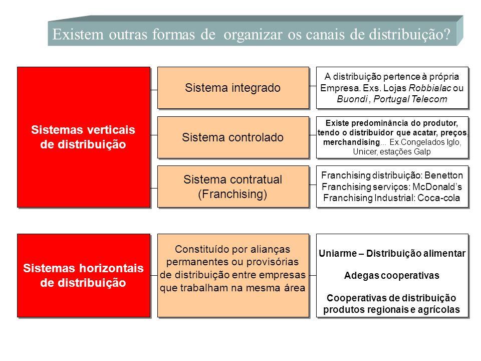 Existem outras formas de organizar os canais de distribuição? Sistemas verticais de distribuição Sistemas verticais de distribuição Sistemas horizonta