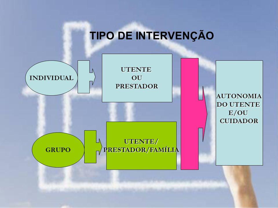 TIPO DE INTERVENÇÃO INDIVIDUAL GRUPO UTENTEOUPRESTADOR UTENTE/PRESTADOR/FAMÍLIA AUTONOMIA DO UTENTE E/OUCUIDADOR