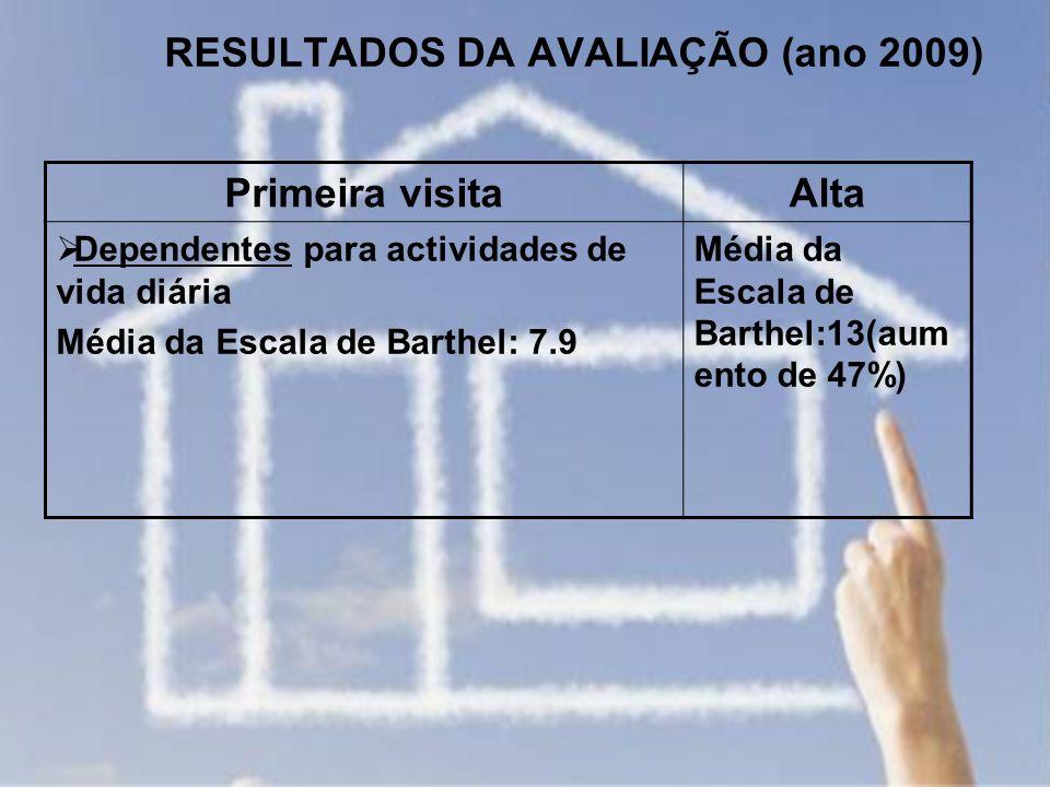RESULTADOS DA AVALIAÇÃO (ano 2009) Primeira visitaAlta Dependentes para actividades de vida diária Média da Escala de Barthel: 7.9 Média da Escala de