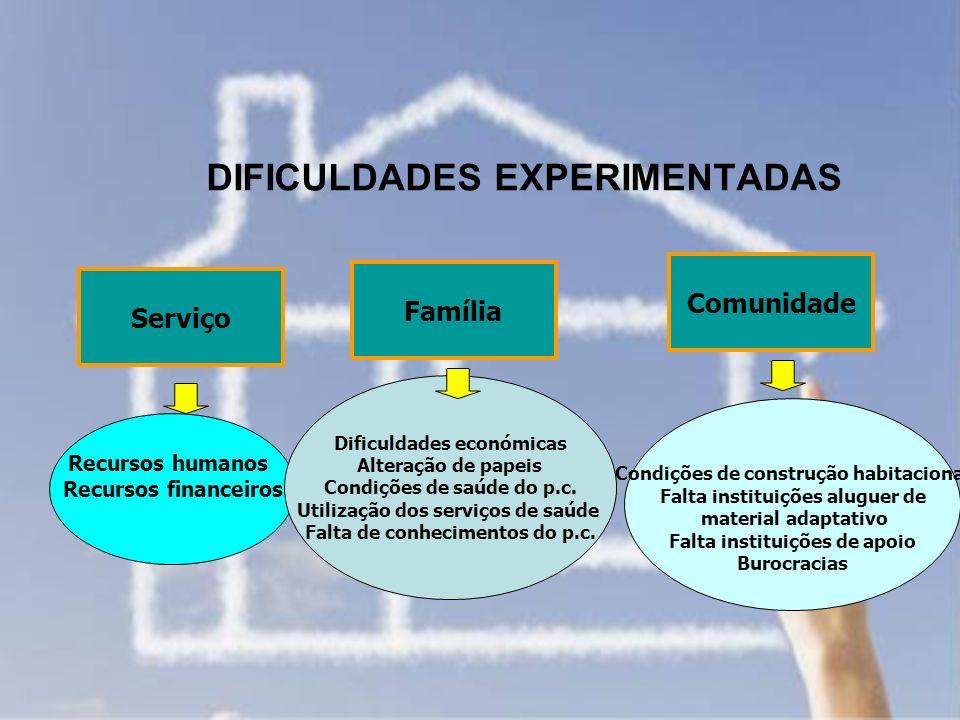 DIFICULDADES EXPERIMENTADAS Família Comunidade Serviço Recursos humanos Recursos financeiros Dificuldades económicas Alteração de papeis Condições de