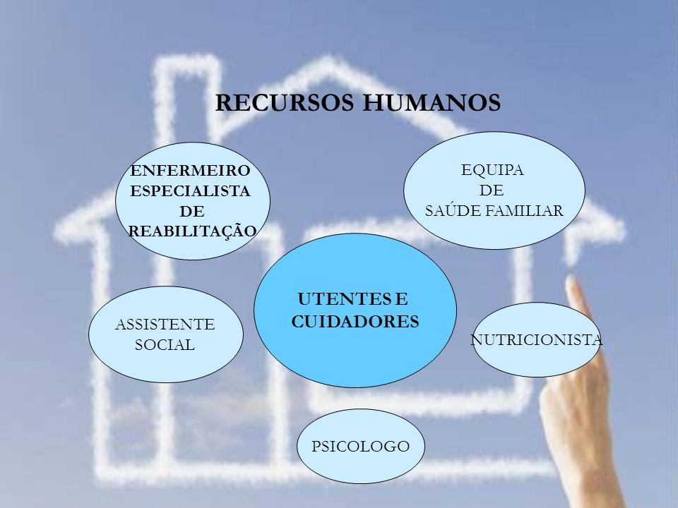 RECURSOS HUMANOS UTENTES E CUIDADORES ENFERMEIRO ESPECIALISTA DE REABILITAÇÃO EQUIPA DE SAÚDE FAMILIAR NUTRICIONISTA PSICOLOGO ASSISTENTE SOCIAL