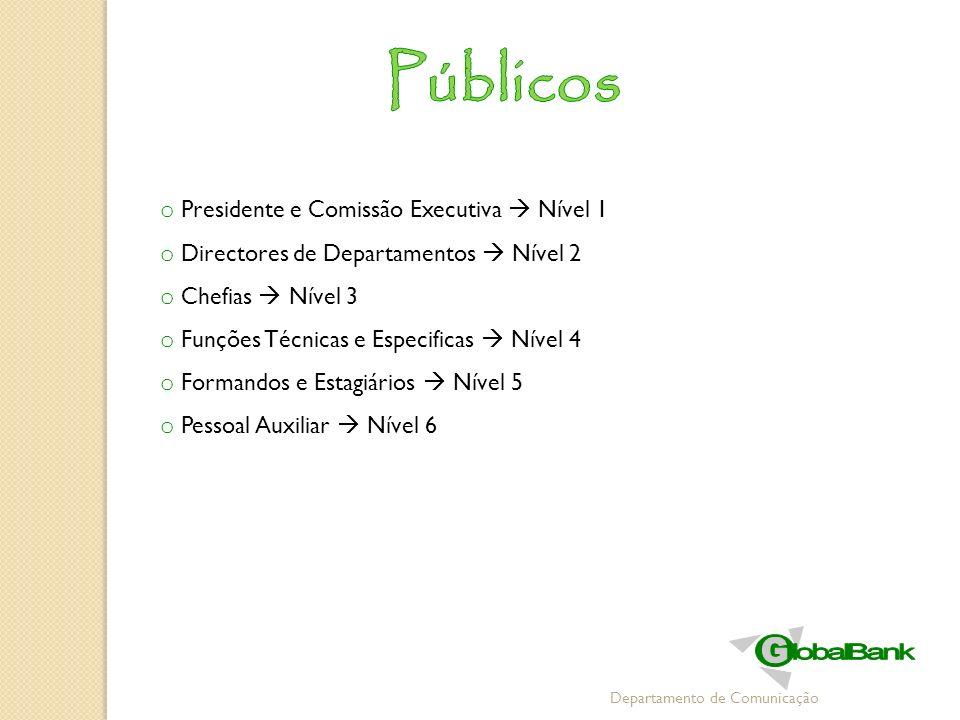 Departamento de Comunicação o Presidente e Comissão Executiva Nível 1 o Directores de Departamentos Nível 2 o Chefias Nível 3 o Funções Técnicas e Esp