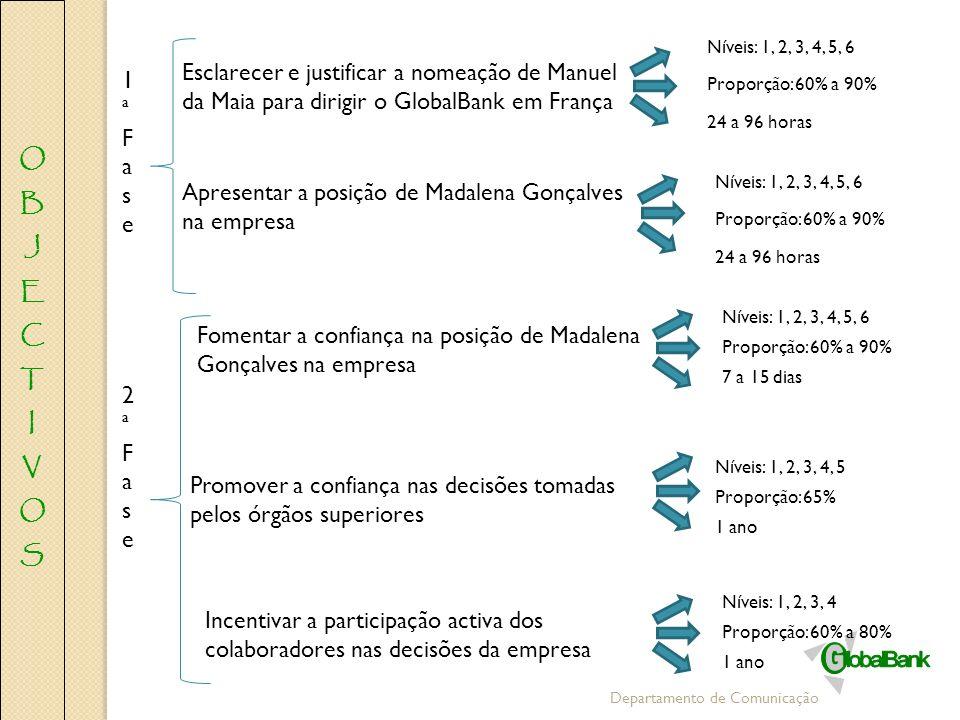 Departamento de Comunicação Esclarecer e justificar a nomeação de Manuel da Maia para dirigir o GlobalBank em França Apresentar a posição de Madalena
