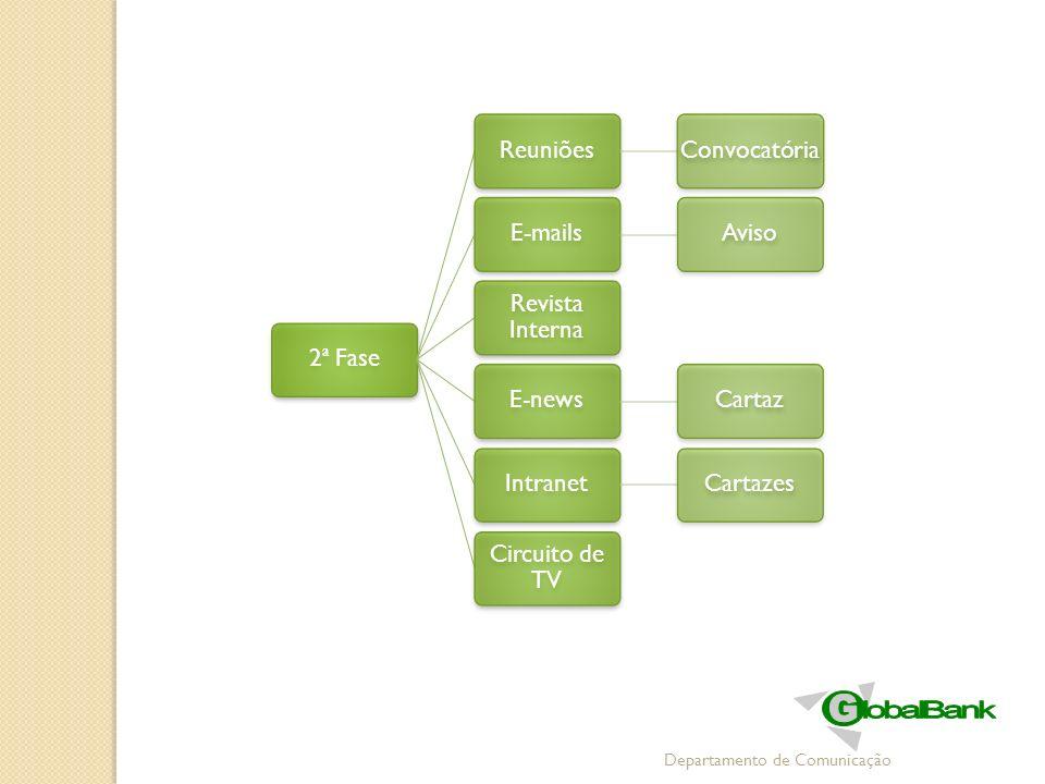 Departamento de Comunicação 2ª FaseReuniõesConvocatóriaE-mailsAviso Revista Interna E-newsCartazIntranetCartazes Circuito de TV