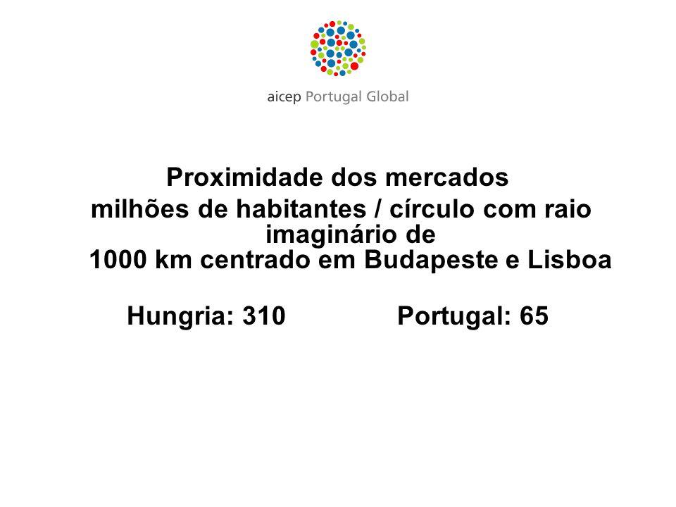 Proximidade dos mercados milhões de habitantes / círculo com raio imaginário de 1000 km centrado em Budapeste e Lisboa Hungria: 310Portugal: 65