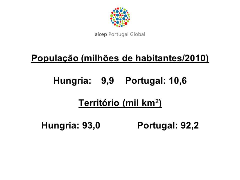 População (milhões de habitantes/2010) Hungria:9,9Portugal: 10,6 Território (mil km 2 ) Hungria: 93,0Portugal: 92,2