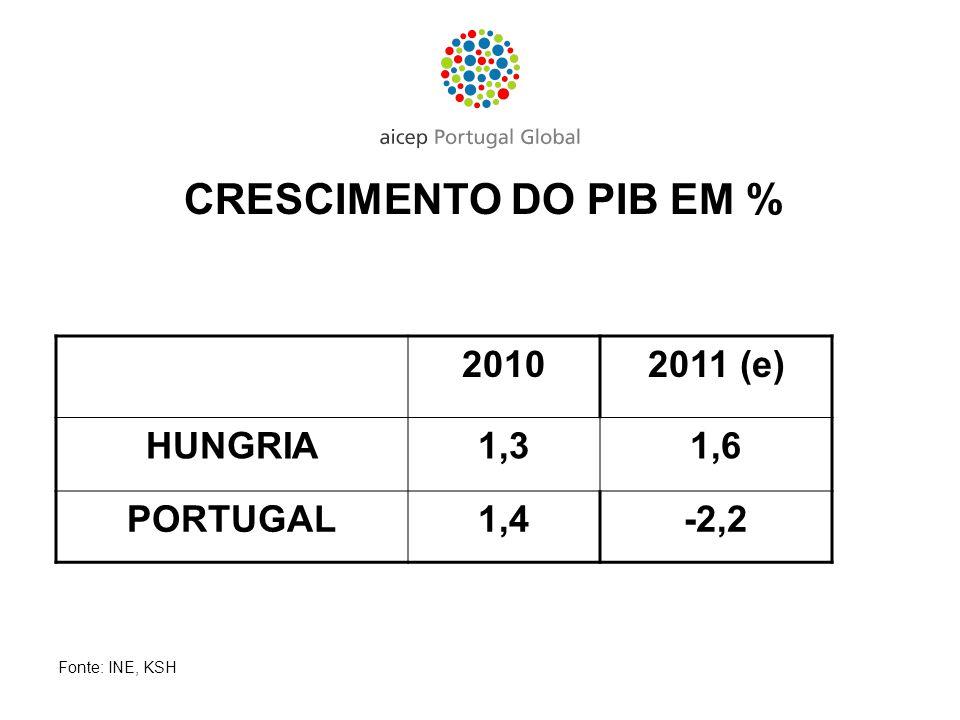CRESCIMENTO DO PIB EM % 20102011 (e) HUNGRIA1,31,6 PORTUGAL1,4-2,2 Fonte: INE, KSH