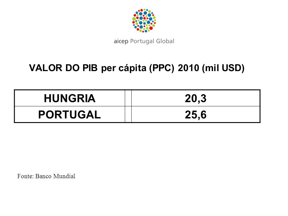 VALOR DO PIB per cápita (PPC) 2010 (mil USD) HUNGRIA20,3 PORTUGAL25,6 Fonte: Banco Mundial