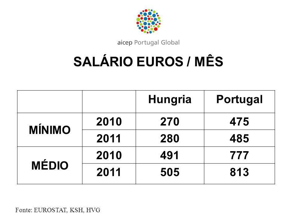 SALÁRIO EUROS / MÊS HungriaPortugal MÍNIMO 2010270475 2011280485 MÉDIO 2010491777 2011505813 Fonte: EUROSTAT, KSH, HVG