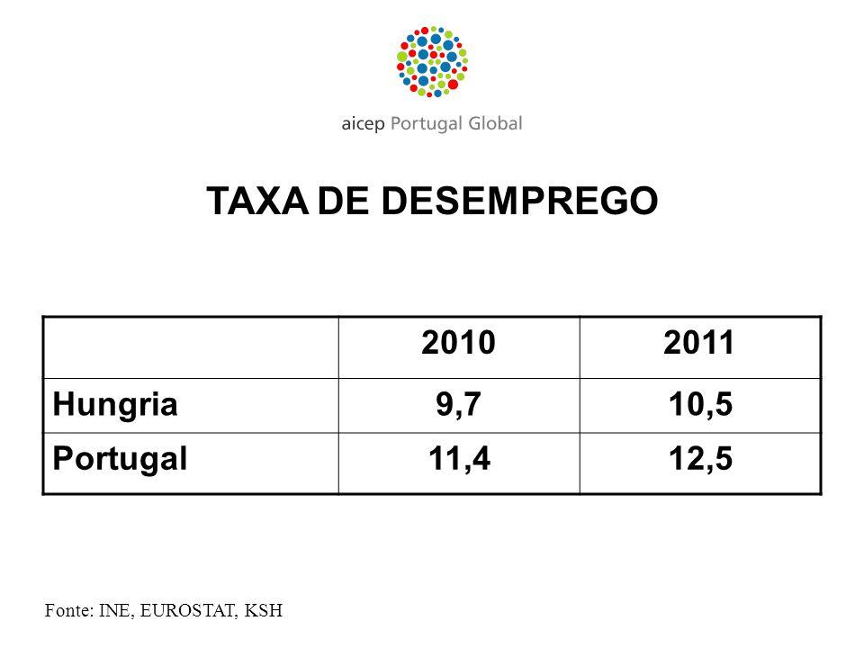 TAXA DE DESEMPREGO 20102011 Hungria9,710,5 Portugal11,412,5 Fonte: INE, EUROSTAT, KSH