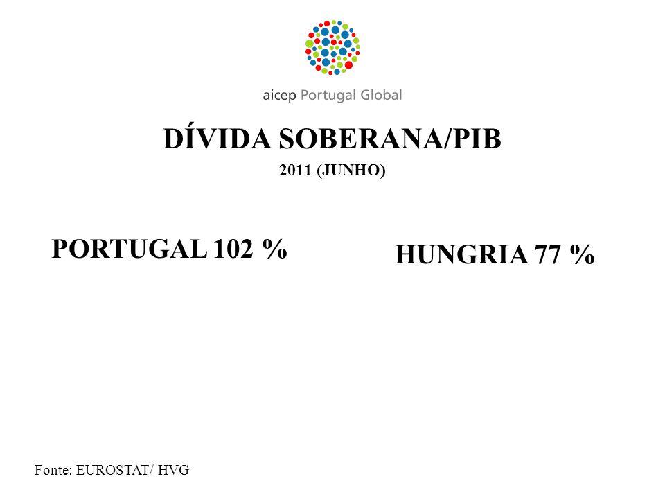 DÍVIDA SOBERANA/PIB 2011 (JUNHO) PORTUGAL 102 % HUNGRIA 77 % Fonte: EUROSTAT/ HVG