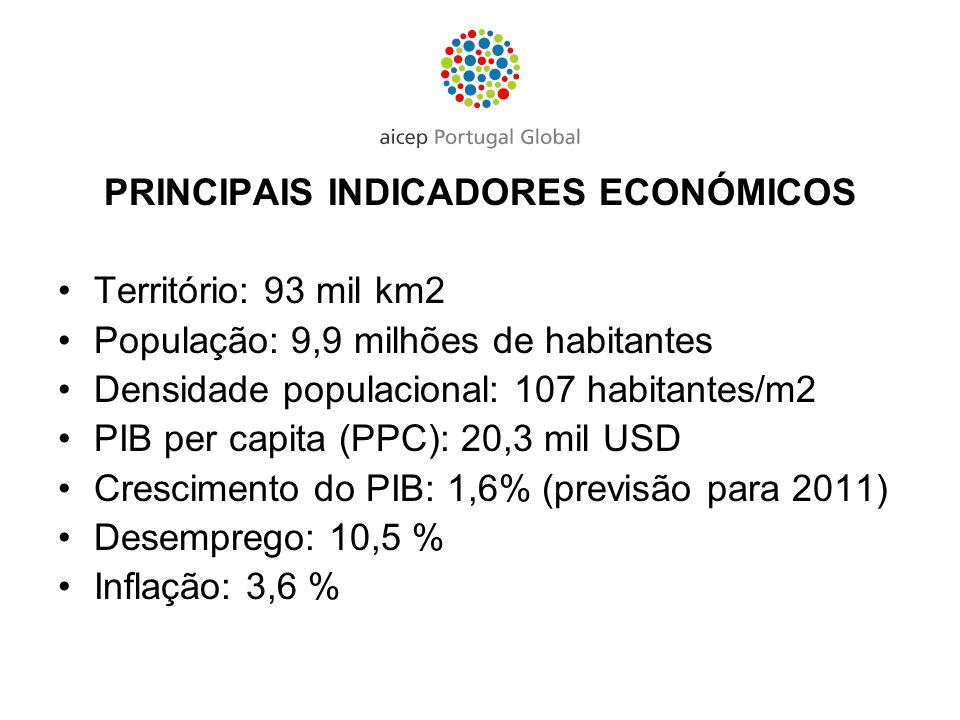 RANKING COMPETITIVIDADE MUNDIAL Fonte: World Economic Forum 2011-20122010-2011 Hungria4852 Portugal4546
