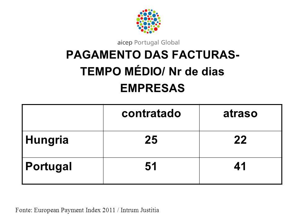 PAGAMENTO DAS FACTURAS- TEMPO MÉDIO/ Nr de dias EMPRESAS Fonte: European Payment Index 2011 / Intrum Justitia contratadoatraso Hungria2522 Portugal514