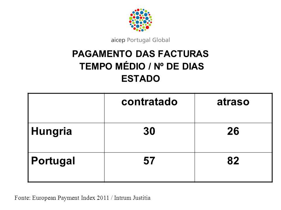 PAGAMENTO DAS FACTURAS TEMPO MÉDIO / Nº DE DIAS ESTADO Fonte: European Payment Index 2011 / Intrum Justitia contratadoatraso Hungria3026 Portugal5782