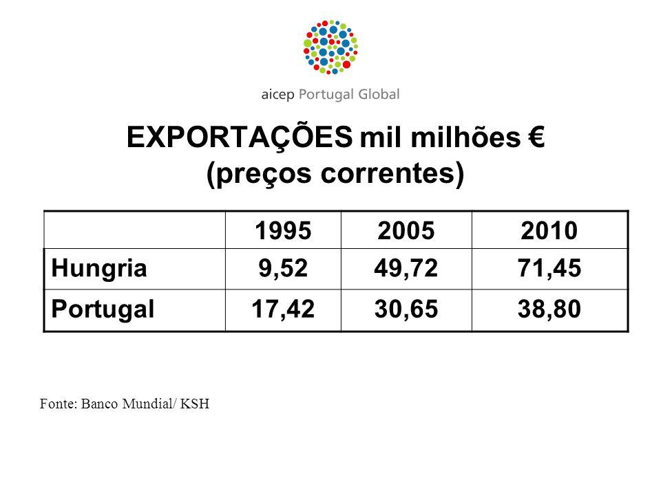 EXPORTAÇÕES mil milhões (preços correntes) Fonte: Banco Mundial/ KSH 199520052010 Hungria9,5249,7271,45 Portugal17,4230,6538,80