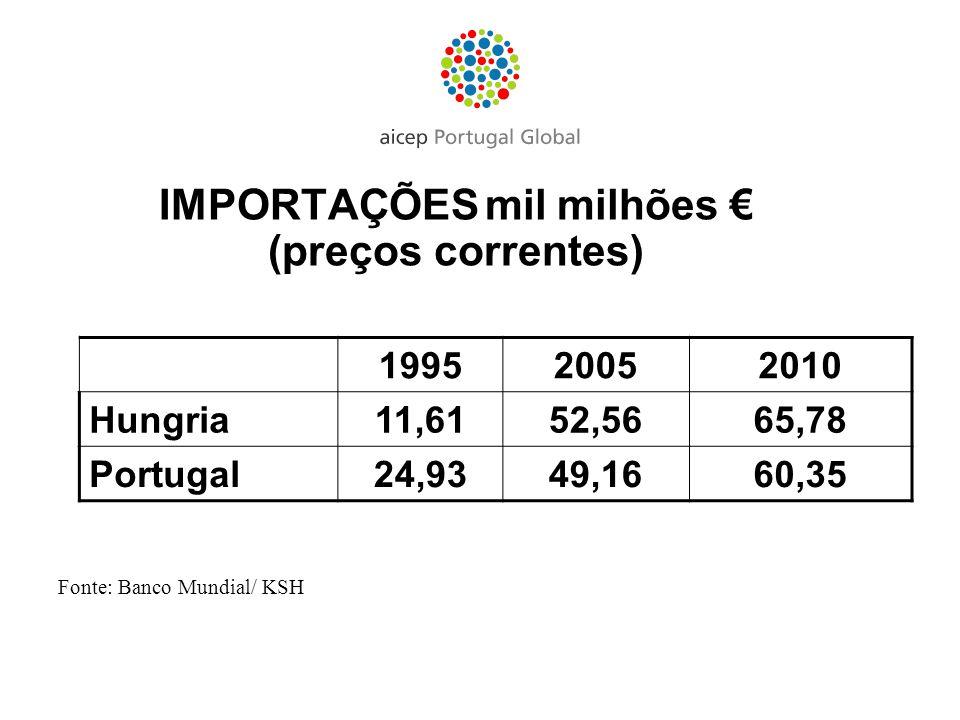 IMPORTAÇÕES mil milhões (preços correntes) Fonte: Banco Mundial/ KSH 199520052010 Hungria11,6152,5665,78 Portugal24,9349,1660,35