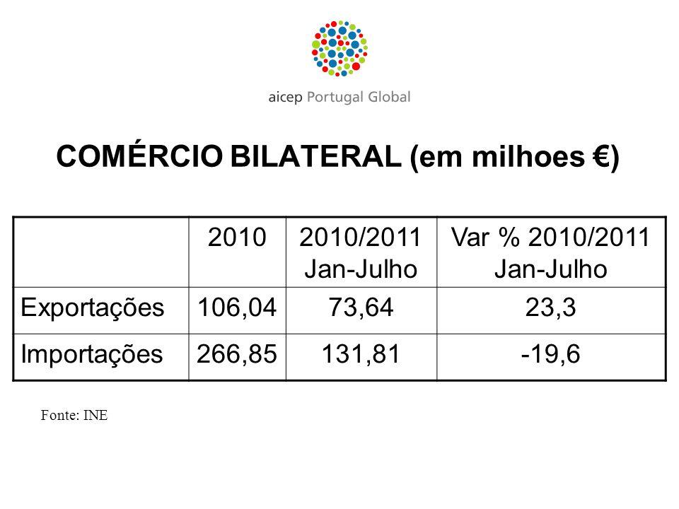 20102010/2011 Jan-Julho Var % 2010/2011 Jan-Julho Exportações106,0473,6423,3 Importações266,85131,81-19,6 COMÉRCIO BILATERAL (em milhoes ) Fonte: INE