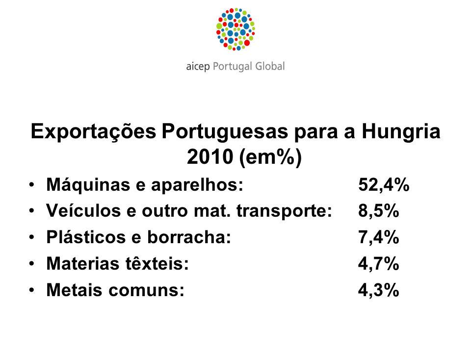 Exportações Portuguesas para a Hungria 2010 (em%) Máquinas e aparelhos: 52,4% Veículos e outro mat. transporte: 8,5% Plásticos e borracha: 7,4% Materi