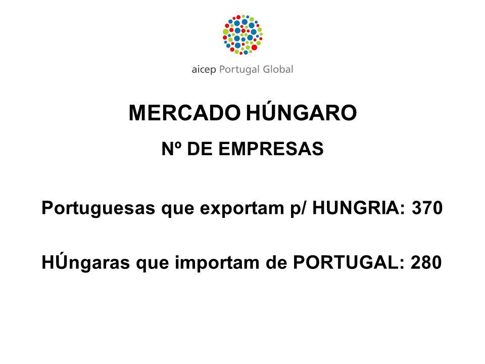 Portuguesas que exportam p/ HUNGRIA: 370 HÚngaras que importam de PORTUGAL: 280 MERCADO HÚNGARO Nº DE EMPRESAS