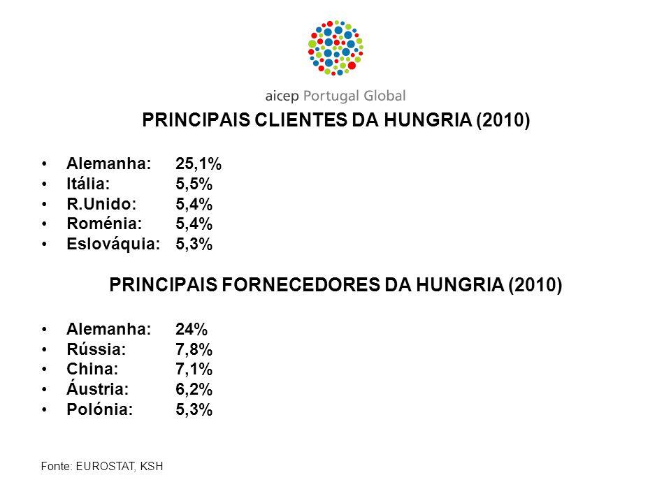 PRINCIPAIS CLIENTES DA HUNGRIA (2010) Alemanha: 25,1% Itália: 5,5% R.Unido: 5,4% Roménia:5,4% Eslováquia: 5,3% PRINCIPAIS FORNECEDORES DA HUNGRIA (201