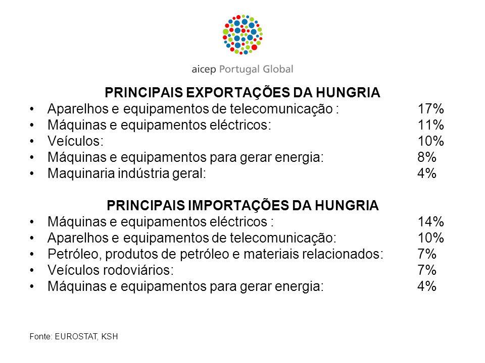 PRINCIPAIS EXPORTAÇÕES DA HUNGRIA Aparelhos e equipamentos de telecomunicação : 17% Máquinas e equipamentos eléctricos: 11% Veículos: 10% Máquinas e e