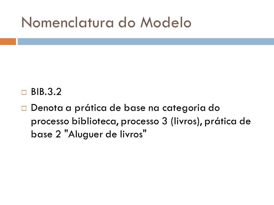 Nomenclatura do Modelo BIB.3.2 Denota a prática de base na categoria do processo biblioteca, processo 3 (livros), prática de base 2 Aluguer de livros