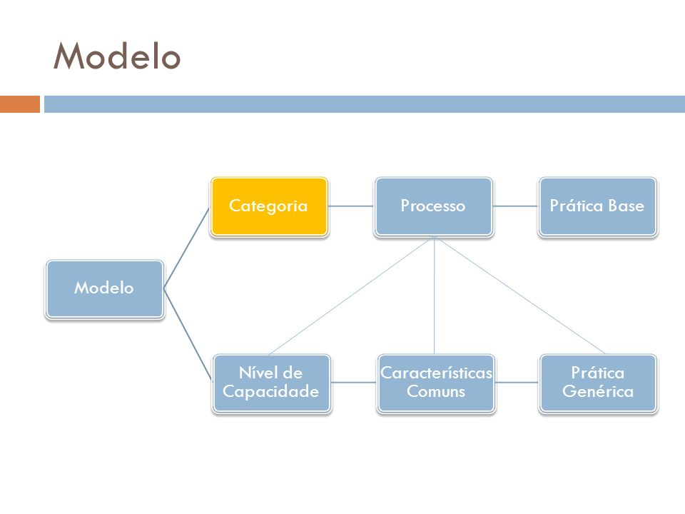 Modelo CategoriaProcessoPrática Base Nível de Capacidade Características Comuns Prática Genérica