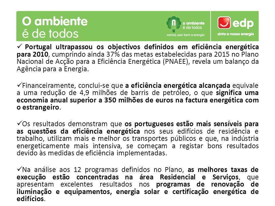 Portugal ultrapassou os objectivos definidos em eficiência energética para 2010, cumprindo ainda 37% das metas estabelecidas para 2015 no Plano Nacion
