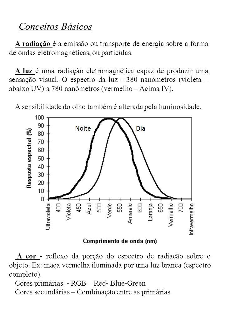 Conceitos Básicos A radiação é a emissão ou transporte de energia sobre a forma de ondas eletromagnéticas, ou partículas. A luz é uma radiação eletrom
