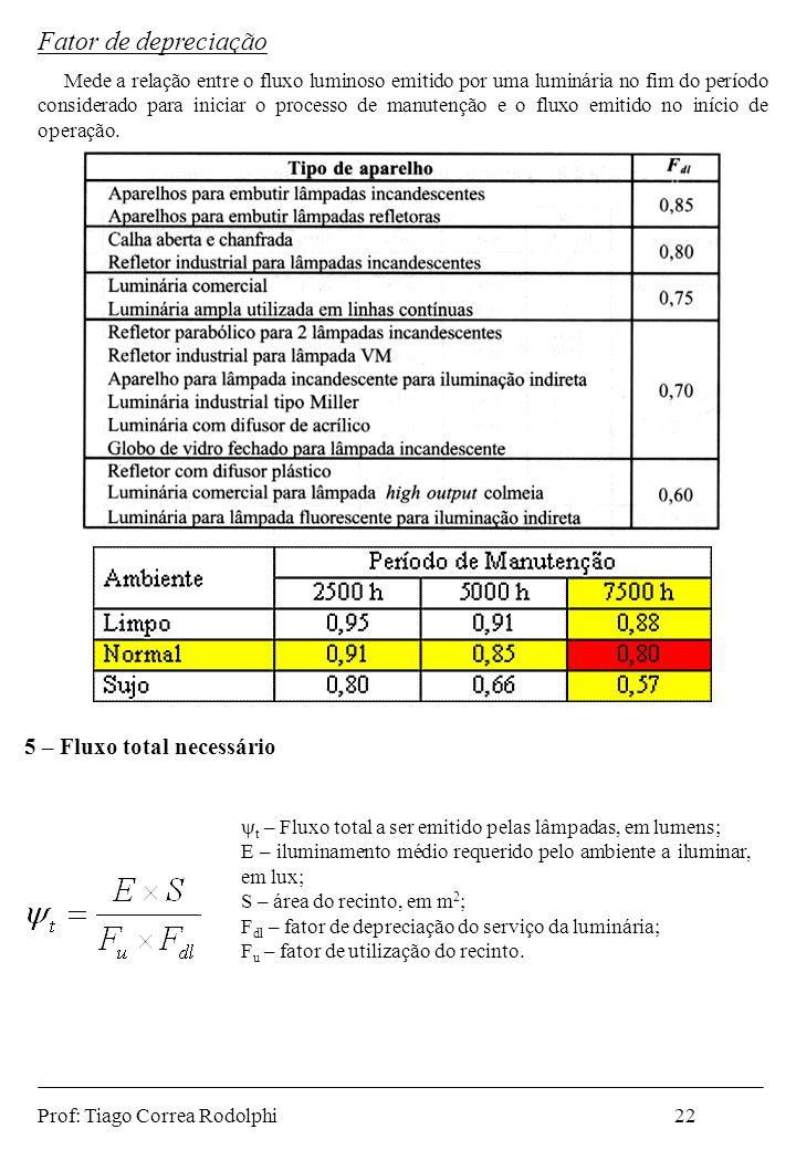 Fator de depreciação Mede a relação entre o fluxo luminoso emitido por uma luminária no fim do período considerado para iniciar o processo de manutenç