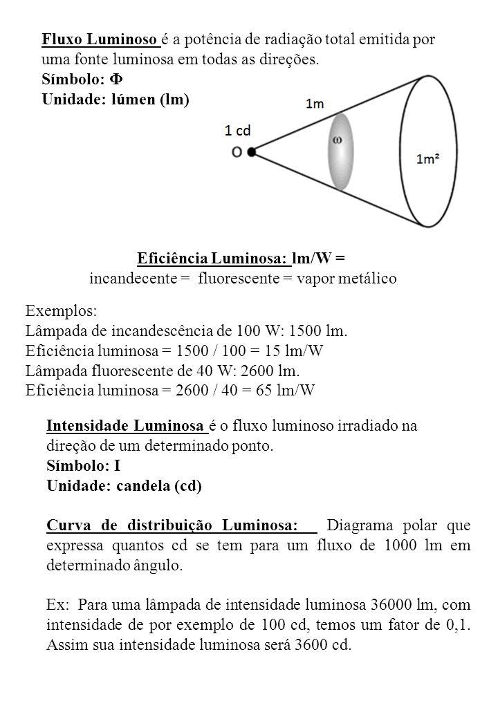 Fluxo Luminoso é a potência de radiação total emitida por uma fonte luminosa em todas as direções. Símbolo: Φ Unidade: lúmen (lm) Intensidade Luminosa