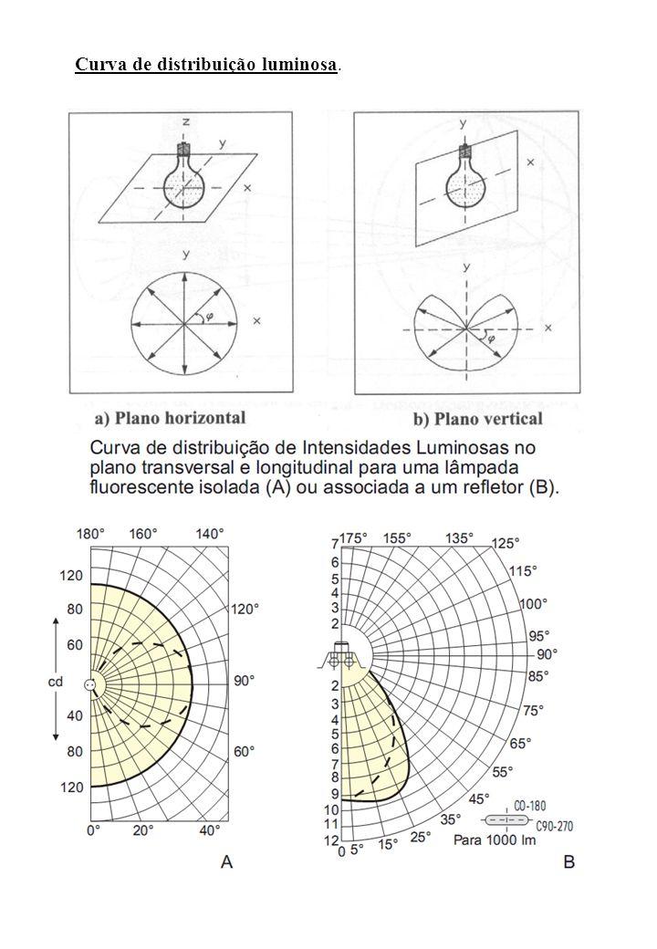 Curva de distribuição luminosa.