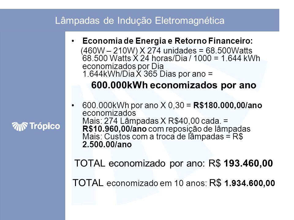 Lâmpadas de Indução Eletromagnética Economia de Energia e Retorno Financeiro: (460W – 210W) X 274 unidades = 68.500Watts 68.500 Watts X 24 horas/Dia /