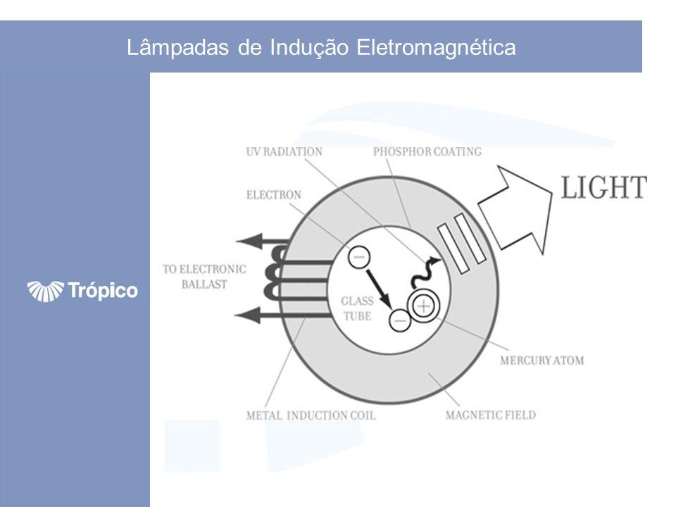 Gerando Luz: Baseado nestes princípios bem conhecidos, a luz pode ser gerada através de uma descarga em gás através de simples magnetismo.