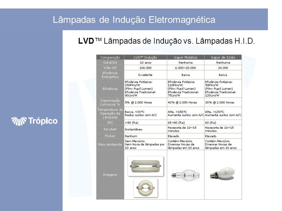 Lâmpadas de Indução Eletromagnética LVD Lâmpadas de Indução vs. Lâmpadas Fluorescentes