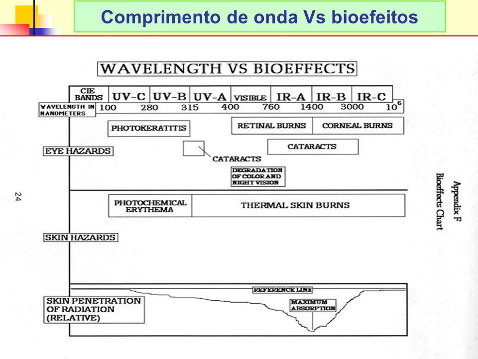 14 LAvFis-2009 Comprimento de onda Vs bioefeitos