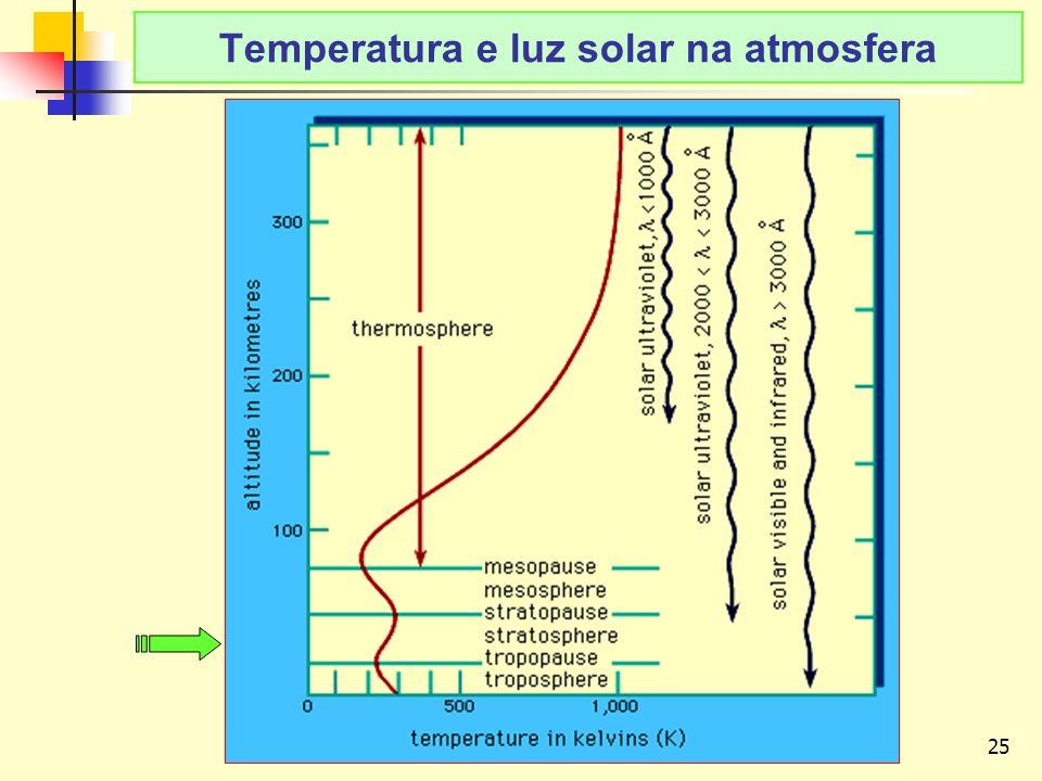 25 LAvFis-2009 Temperatura e luz solar na atmosfera