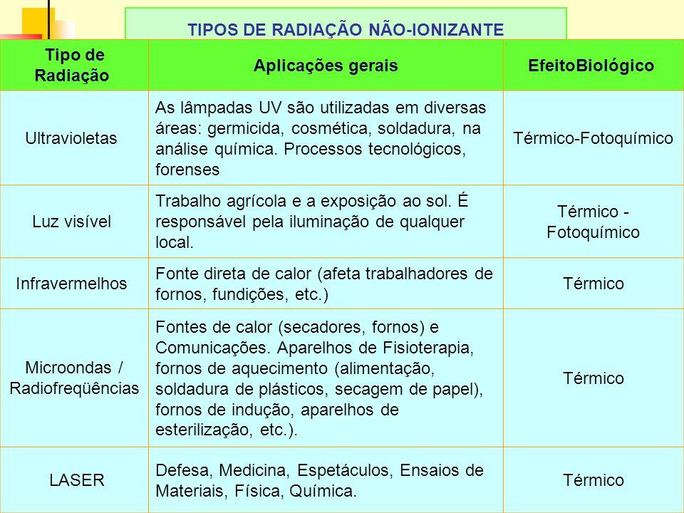 5 LAvFis-2009 TIPOS DE RADIAÇÃO NÃO-IONIZANTE Tipo de Radiação Aplicações geraisEfeitoBiológico Ultravioletas As lâmpadas UV são utilizadas em diversas áreas: germicida, cosmética, soldadura, na análise química.