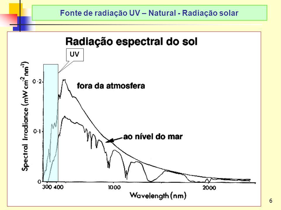 6 LAvFis-2009 Fonte de radiação UV – Natural - Radiação solar UV