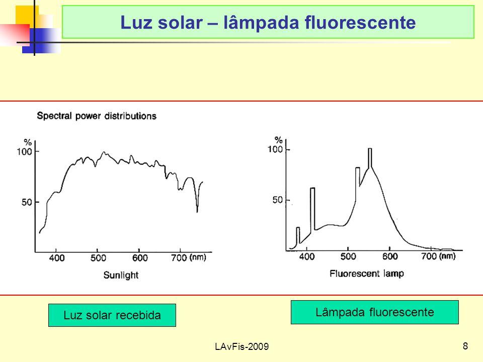 8 LAvFis-2009 Luz solar – lâmpada fluorescente Luz solar recebida Lâmpada fluorescente