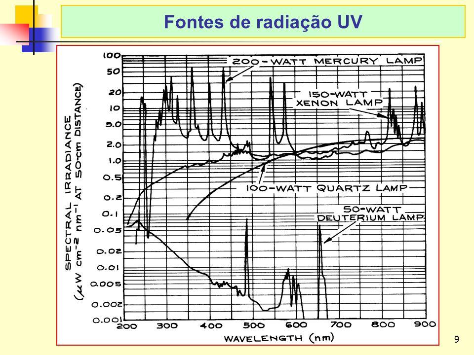 9 LAvFis-2009 Fontes de radiação UV
